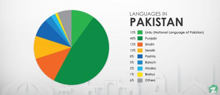 Language mess