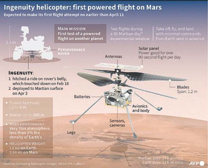 Nasa's copter dropped on Mars' surface